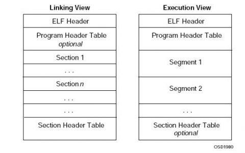 程序或-内存区域分配(五个段)