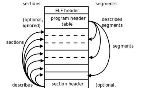 ELF文件格式解析