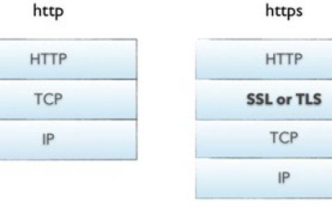 详细分析HTTPS 原理以及为什么要这么做