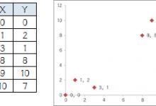 通过例子与细节来通俗易懂理解聚类(K-Means)算法