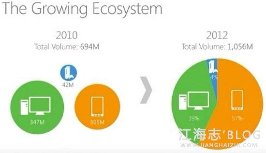 消息称微软将推超级系统 可能放弃Windows品牌